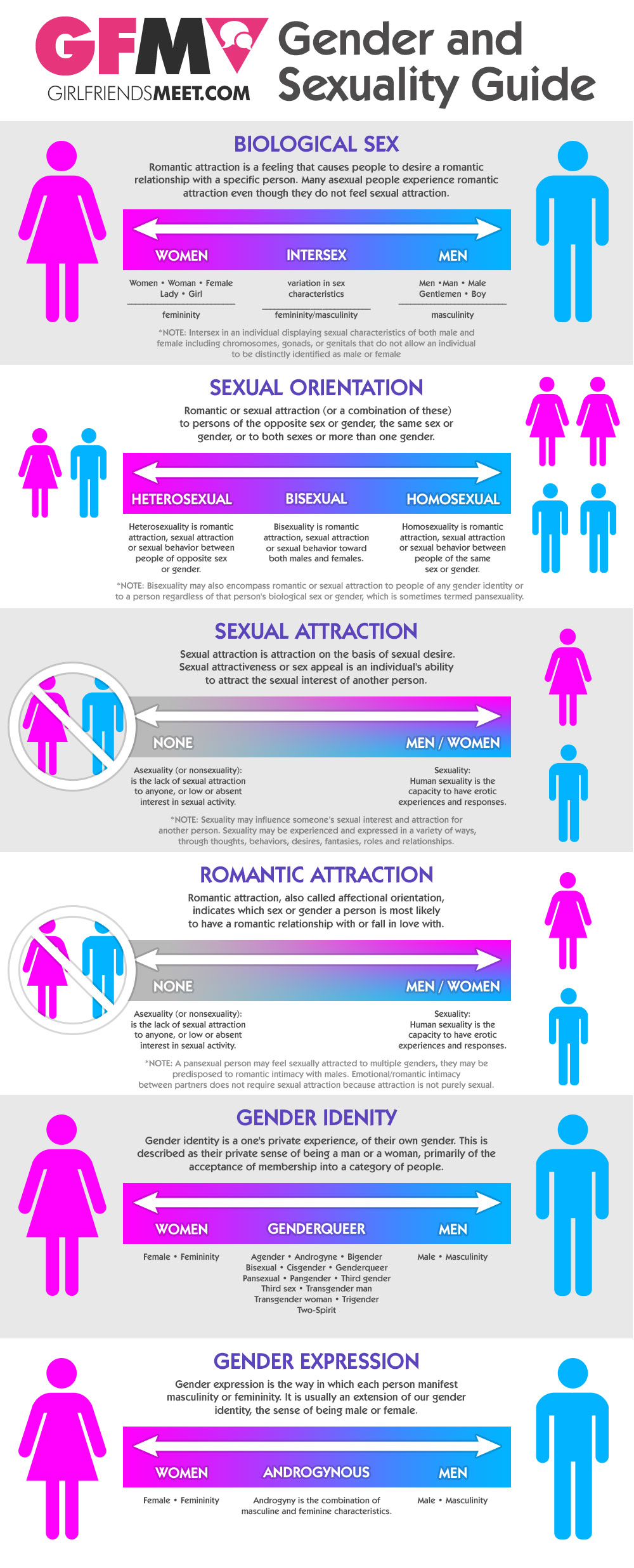 GirlfriendsMeet-Gender-and-Sexuality-Guide-Infographic